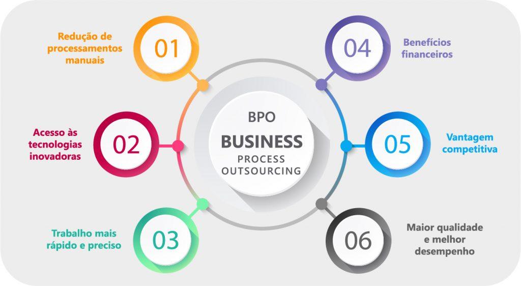BPO Gestão Estratégia de Pessoas